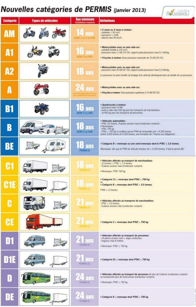 nouvelles catégories de permis à partir de janvier 2013